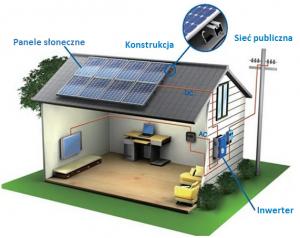 Panele słoneczne jak działają